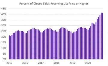 Low housing inventory - It is time to list!